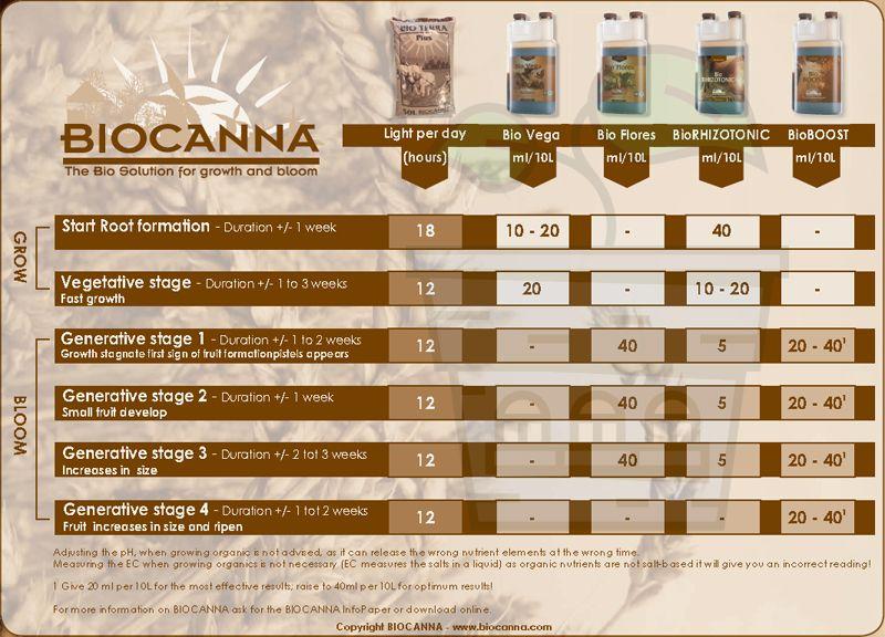 Urban Botaniks Grow Shop гроу шоп Biocanna