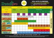 Dutchpro Original Aarde/Soil Bloom A+B Auto Flower 1л.